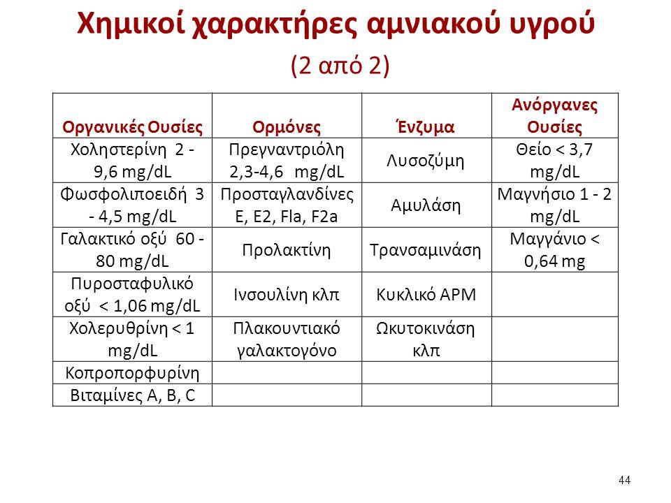 Χημικοί χαρακτήρες αμνιακού υγρού (2 από 2) Οργανικές ΟυσίεςΟρμόνεςΈνζυμα Ανόργανες Ουσίες Χοληστερίνη 2 - 9,6 mg/dL Πρεγναντριόλη 2,3-4,6 mg/dL Λυσοζ