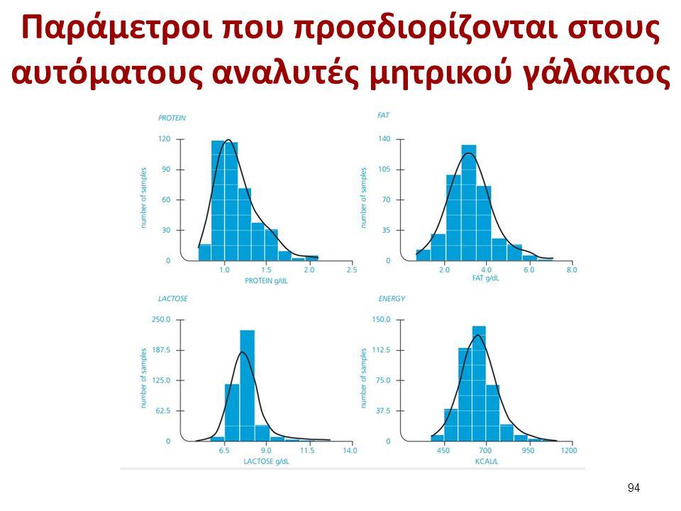 Παράμετροι που προσδιορίζονται στους αυτόματους αναλυτές μητρικού γάλακτος 94