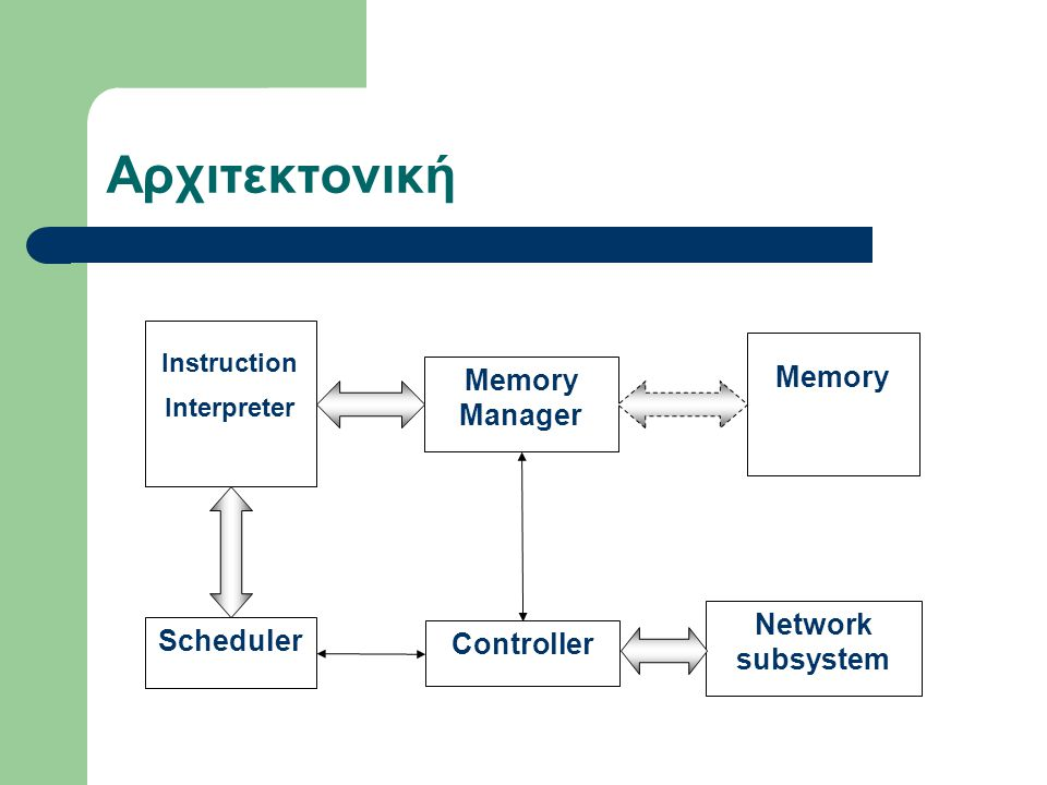 Αρχιτεκτονική Instruction Interpreter Memory Scheduler Memory Manager Network subsystem Controller