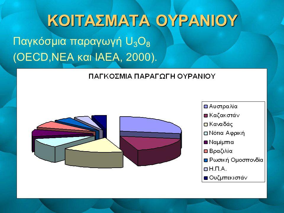 ΚΟΙΤΑΣΜΑΤΑ ΟΥΡΑΝΙΟΥ Παγκόσμια παραγωγή U 3 O 8 (OECD,NEA και IAEA, 2000).