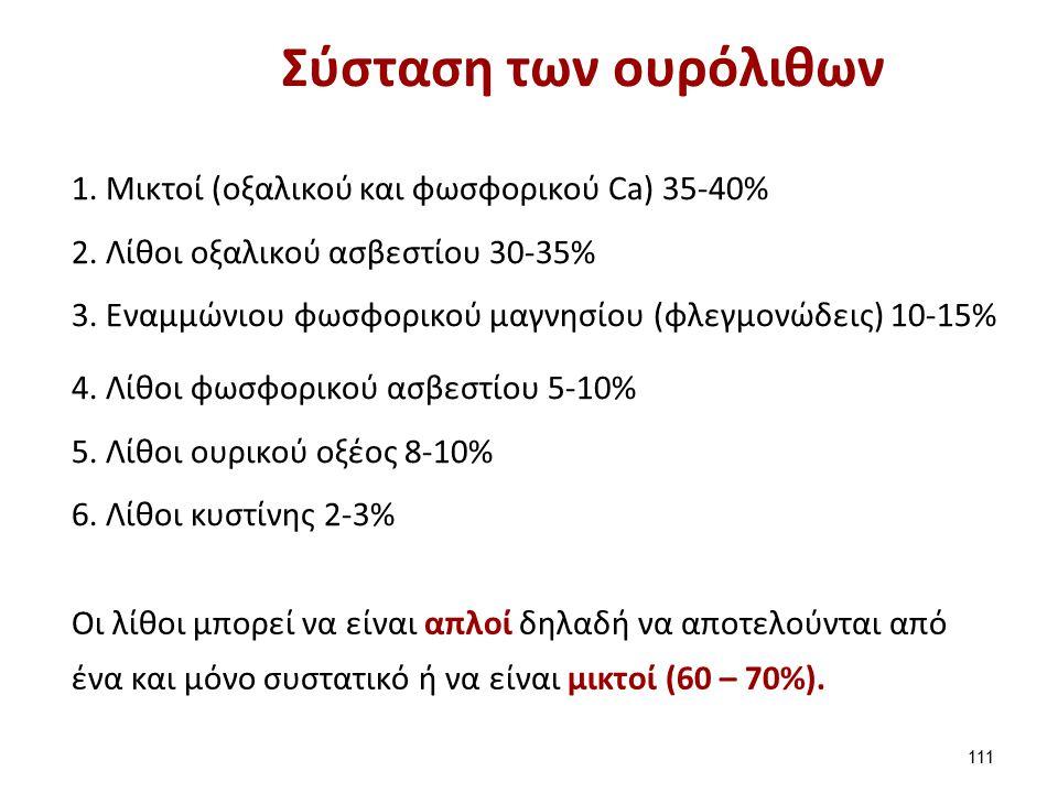 Σύσταση των ουρόλιθων 1.Μικτοί (οξαλικού και φωσφορικού Ca) 35-40% 2.