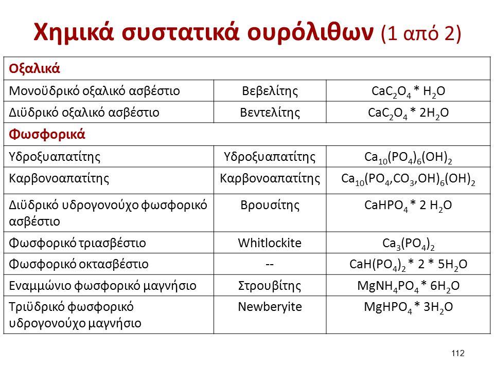 Χημικά συστατικά ουρόλιθων (1 από 2) Οξαλικά Μονοϋδρικό οξαλικό ασβέστιοΒεβελίτηςCaC 2 O 4 * H 2 O Διϋδρικό οξαλικό ασβέστιοΒεντελίτηςCaC 2 O 4 * 2H 2 O Φωσφορικά Υδροξυαπατίτης Ca 10 (PO 4 ) 6 (OH) 2 Καρβονοαπατίτης Ca 10 (PO 4,CO 3,OH) 6 (OH) 2 Διϋδρικό υδρογονούχο φωσφορικό ασβέστιο ΒρουσίτηςCaHPO 4 * 2 H 2 O Φωσφορικό τριασβέστιοWhitlockiteCa 3 (PO 4 ) 2 Φωσφορικό οκτασβέστιο--CaH(PO 4 ) 2 * 2 * 5H 2 O Εναμμώνιο φωσφορικό μαγνήσιοΣτρουβίτηςMgNH 4 PO 4 * 6H 2 O Τριϋδρικό φωσφορικό υδρογονούχο μαγνήσιο NewberyiteMgHPO 4 * 3H 2 O 112