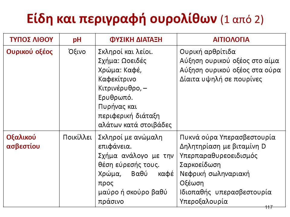 Είδη και περιγραφή ουρολίθων (1 από 2) 117 ΤΥΠΟΣ ΛΙΘΟΥpΗpΗΦΥΣΙΚΗ ΔΙΑΤΑΞΗΑΙΤΙΟΛΟΓΙΑ Ουρικού οξέοςΌξινοΣκληροί και λείοι.