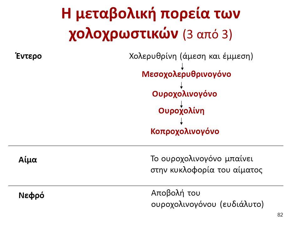 Η μεταβολική πορεία των χολοχρωστικών (3 από 3) ΈντεροΧολερυθρίνη (άμεση και έμμεση) Μεσοχολερυθρινογόνο Ουροχολινογόνο Ουροχολίνη Κοπροχολινογόνο Αίμα Το ουροχολινογόνο μπαίνει στην κυκλοφορία του αίματος Νεφρό Αποβολή του ουροχολινογόνου (ευδιάλυτο) 82
