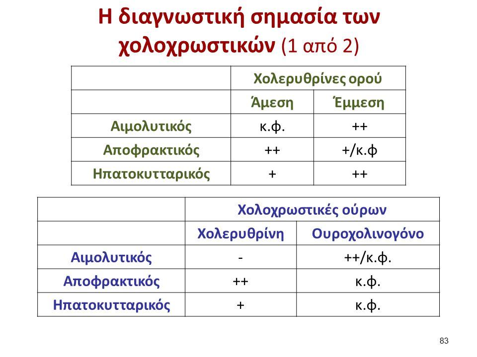 Η διαγνωστική σημασία των χολοχρωστικών (1 από 2) Χολερυθρίνες ορού ΆμεσηΈμμεση Αιμολυτικόςκ.φ.++ Αποφρακτικός+++/κ.φ Ηπατοκυτταρικός+++ Χολοχρωστικές ούρων ΧολερυθρίνηΟυροχολινογόνο Αιμολυτικός-++/κ.φ.