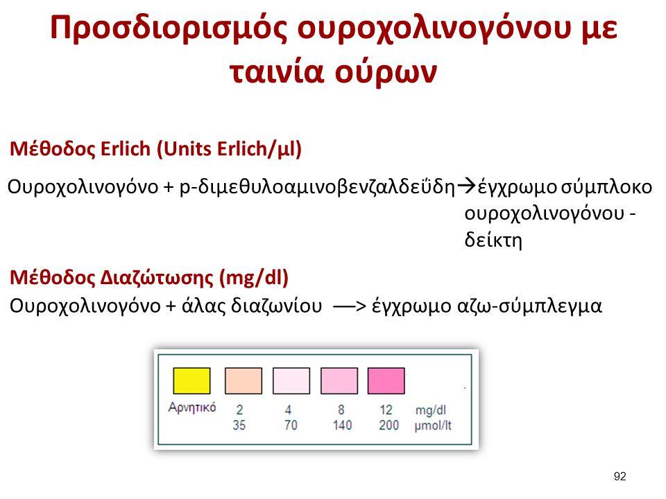 Προσδιορισμός ουροχολινογόνου με ταινία ούρων Μέθοδος Erlich (Units Erlich/μl) Oυροχολινογόνο + p-διμεθυλοαμινοβενζαλδεΰδη  έγχρωμο σύμπλοκο ουροχολινογόνου - δείκτη Μέθοδος Διαζώτωσης (mg/dl) Oυροχολινογόνο + άλας διαζωνίου ──> έγχρωμο αζω-σύμπλεγμα 92