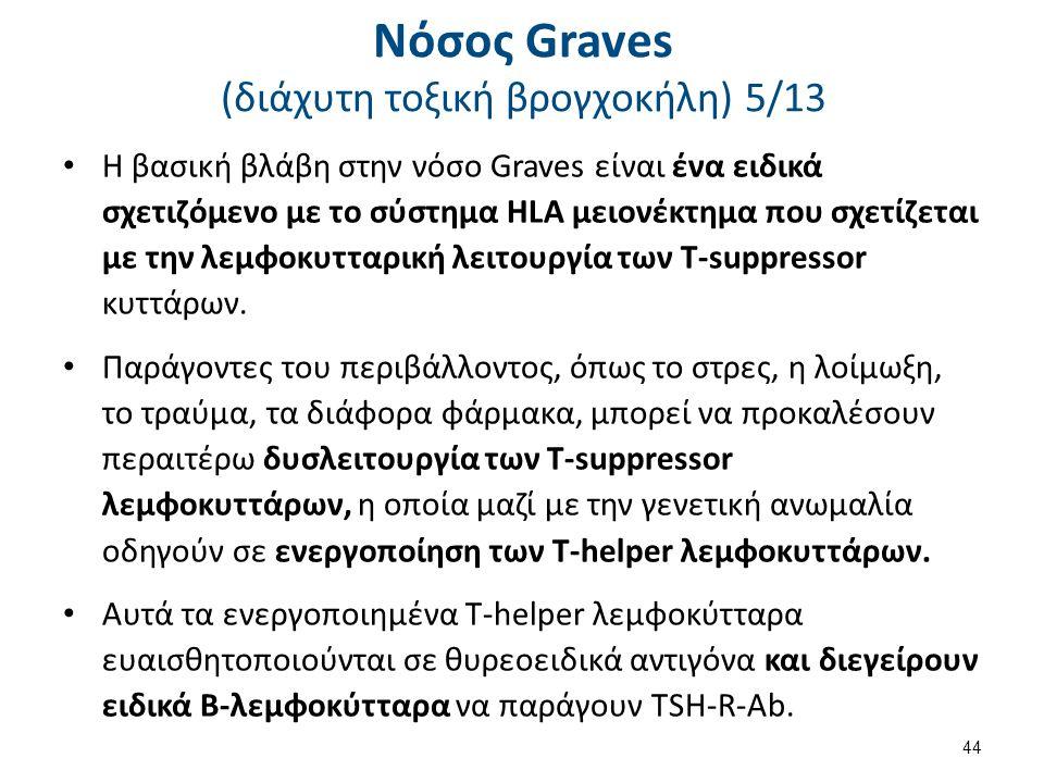 Νόσος Graves (διάχυτη τοξική βρογχοκήλη) 5/13 Η βασική βλάβη στην νόσο Graves είναι ένα ειδικά σχετιζόμενο με το σύστημα HLA μειονέκτημα που σχετίζετα