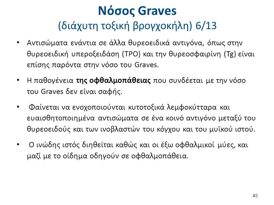 Νόσος Graves (διάχυτη τοξική βρογχοκήλη) 6/13 Αντισώματα ενάντια σε άλλα θυρεοειδικά αντιγόνα, όπως στην θυρεοειδική υπεροξειδάση (TPO) και την θυρεοσ