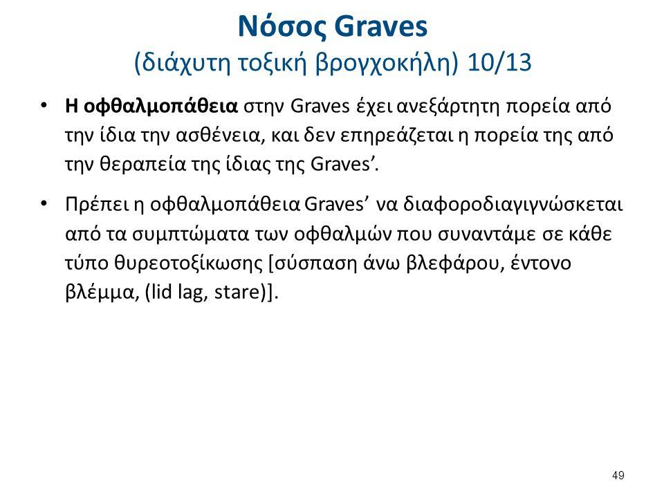 Νόσος Graves (διάχυτη τοξική βρογχοκήλη) 10/13 Η οφθαλμοπάθεια στην Graves έχει ανεξάρτητη πορεία από την ίδια την ασθένεια, και δεν επηρεάζεται η πορ