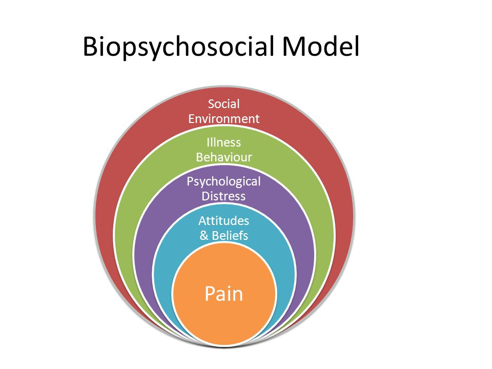 Biopsychosocial Model Social Environment Illness Behaviour Psychological Distress Attitudes & Beliefs Pain