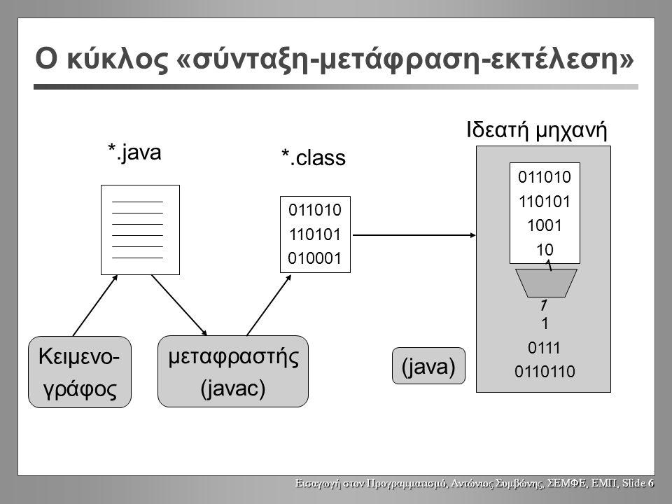 Εισαγωγή στον Προγραμματισμό, Αντώνιος Συμβώνης, ΣΕΜΦΕ, ΕΜΠ, Slide 6 Ο κύκλος «σύνταξη-μετάφραση-εκτέλεση» *.java 011010 110101 010001 *.class 011010 110101 1001 10 1 0111 0110110 1 1 Ιδεατή μηχανή Κειμενο- γράφος μεταφραστής (javac) (java)