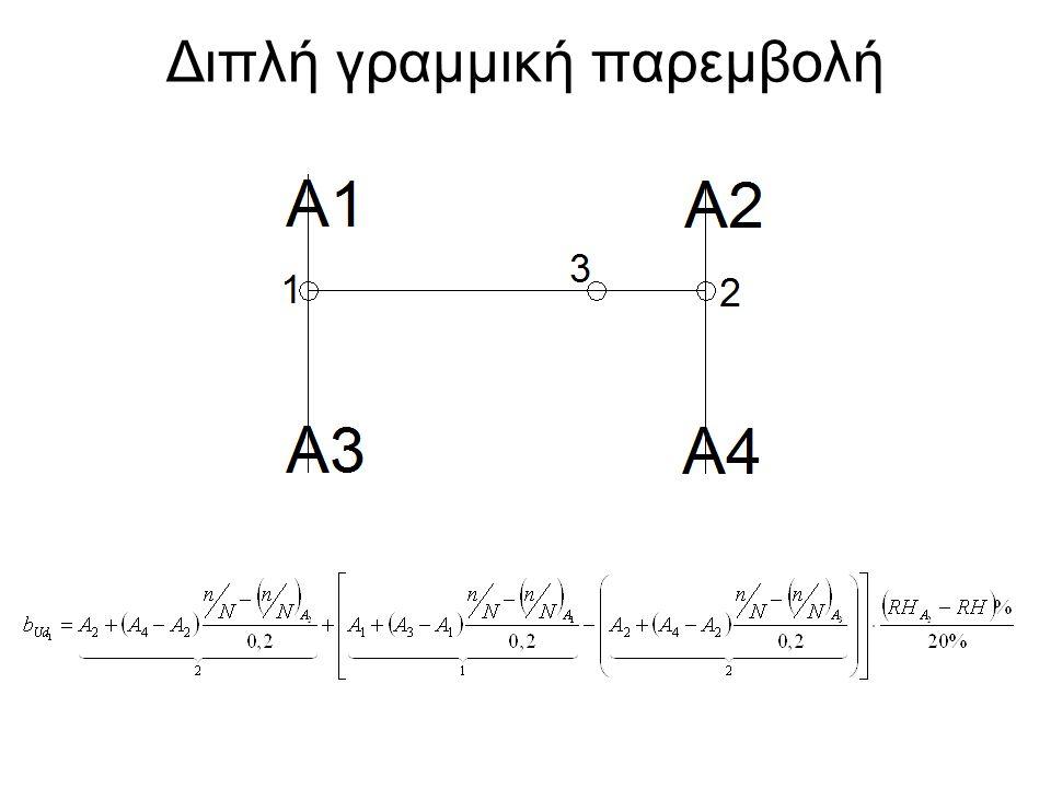 Προσεγγιστικές σχέσεις υπολογισμού του f Τζιμόπουλος (2005) Παπαευαγγέλου (2010)