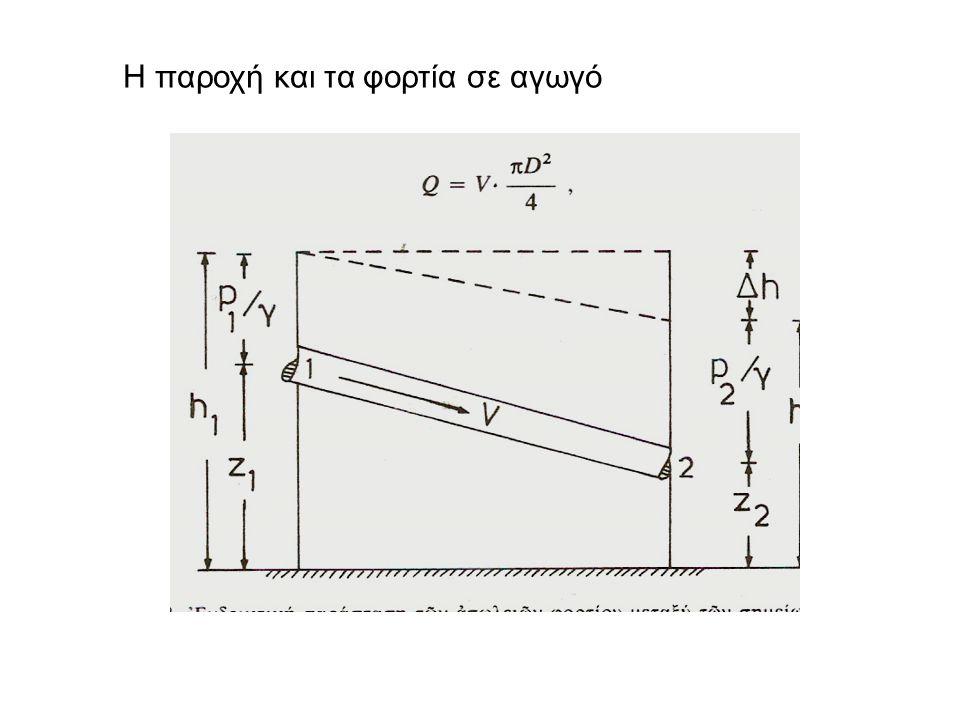 Aριθμός Reynolds / στωτή-τυρβώδης ροή αδράνεια τριβή Λόγος δυνάμεων αδράνειας προς τριβής Αδράνεια ανάλογη μάζας και κινηματικής κατάστασης.