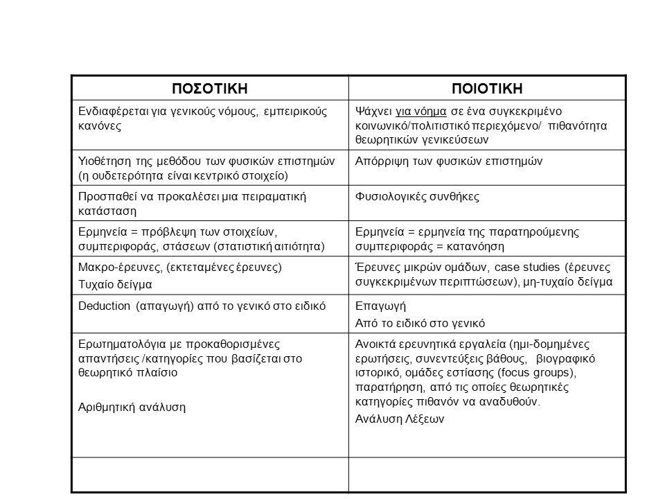 Ποιοτικές/ποσοτικές μέθοδοι ΠΟΣΟΤΙΚΗΠΟΙΟΤΙΚΗ Ενδιαφέρεται για γενικούς νόμους, εμπειρικούς κανόνες Ψάχνει για νόημα σε ένα συγκεκριμένο κοινωνικό/πολιτιστικό περιεχόμενο/ πιθανότητα θεωρητικών γενικεύσεων Υιοθέτηση της μεθόδου των φυσικών επιστημών (η ουδετερότητα είναι κεντρικό στοιχείο) Απόρριψη των φυσικών επιστημών Προσπαθεί να προκαλέσει μια πειραματική κατάσταση Φυσιολογικές συνθήκες Ερμηνεία = πρόβλεψη των στοιχείων, συμπεριφοράς, στάσεων (στατιστική αιτιότητα) Ερμηνεία = ερμηνεία της παρατηρούμενης συμπεριφοράς = κατανόηση Μακρο-έρευνες, (εκτεταμένες έρευνες) Τυχαίο δείγμα Έρευνες μικρών ομάδων, case studies (έρευνες συγκεκριμένων περιπτώσεων), μη-τυχαίο δείγμα Deduction (απαγωγή) από το γενικό στο ειδικόΕπαγωγή Από το ειδικό στο γενικό Ερωτηματολόγια με προκαθορισμένες απαντήσεις /κατηγορίες που βασίζεται στο θεωρητικό πλαίσιο Αριθμητική ανάλυση Ανοικτά ερευνητικά εργαλεία (ημι-δομημένες ερωτήσεις, συνεντεύξεις βάθους, βιογραφικό ιστορικό, ομάδες εστίασης (focus groups), παρατήρηση, από τις οποίες θεωρητικές κατηγορίες πιθανόν να αναδυθούν.