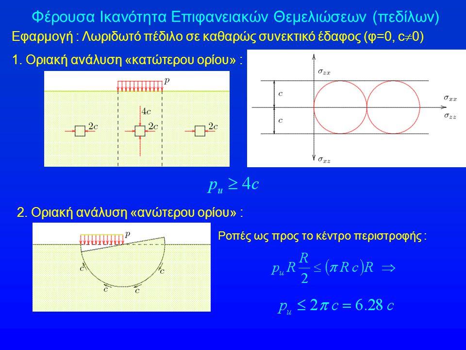 Φέρουσα Ικανότητα Επιφανειακών Θεμελιώσεων (πεδίλων) Εφαρμογή : Λωριδωτό πέδιλο σε καθαρώς συνεκτικό έδαφος (φ=0, c  0) 1.