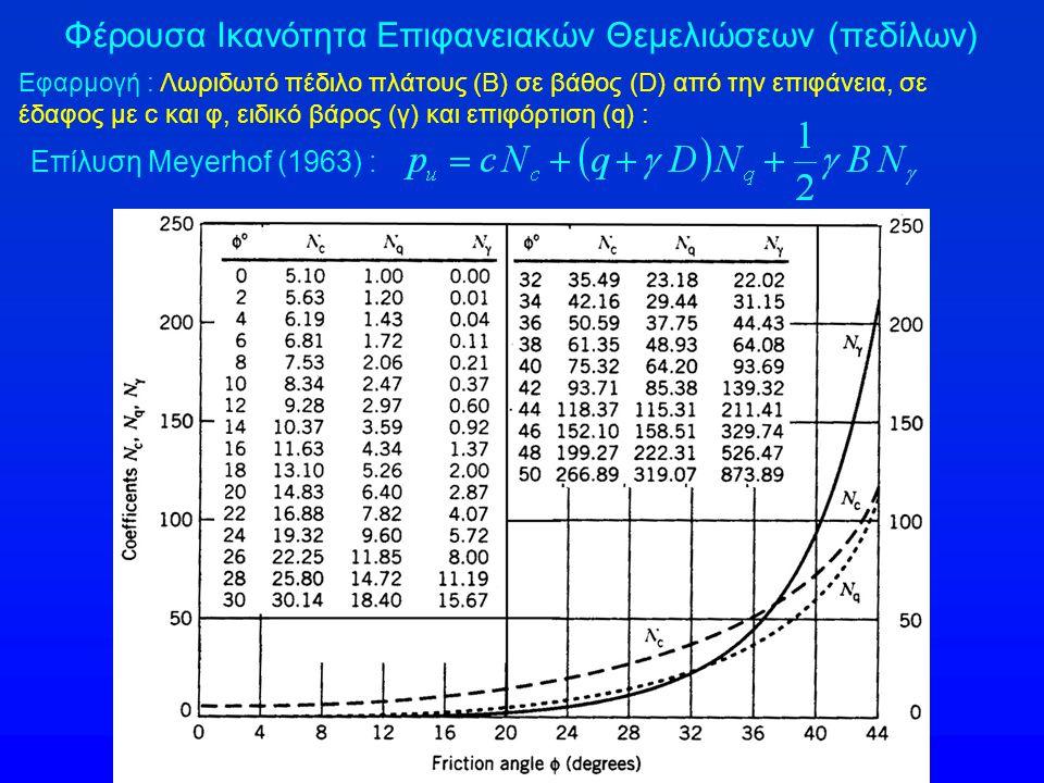 Φέρουσα Ικανότητα Επιφανειακών Θεμελιώσεων (πεδίλων) Εφαρμογή : Λωριδωτό πέδιλο πλάτους (Β) σε βάθος (D) από την επιφάνεια, σε έδαφος με c και φ, ειδικό βάρος (γ) και επιφόρτιση (q) : Επίλυση Meyerhof (1963) :