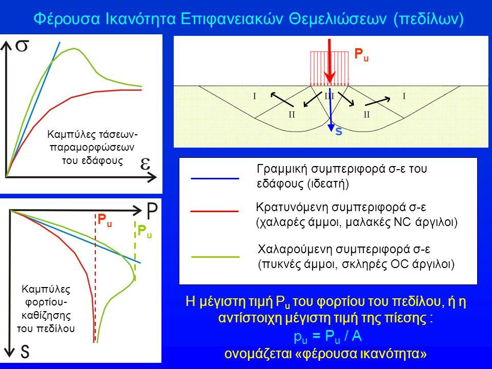 Φέρουσα Ικανότητα Επιφανειακών Θεμελιώσεων (πεδίλων) PuPu s Η μέγιστη τιμή P u του φορτίου του πεδίλου, ή η αντίστοιχη μέγιστη τιμή της πίεσης : p u = P u / A ονομάζεται «φέρουσα ικανότητα» Γραμμική συμπεριφορά σ-ε του εδάφους (ιδεατή) Κρατυνόμενη συμπεριφορά σ-ε (χαλαρές άμμοι, μαλακές NC άργιλοι) Χαλαρούμενη συμπεριφορά σ-ε (πυκνές άμμοι, σκληρές ΟC άργιλοι) PuPu PuPu Καμπύλες τάσεων- παραμορφώσεων του εδάφους Καμπύλες φορτίου- καθίζησης του πεδίλου