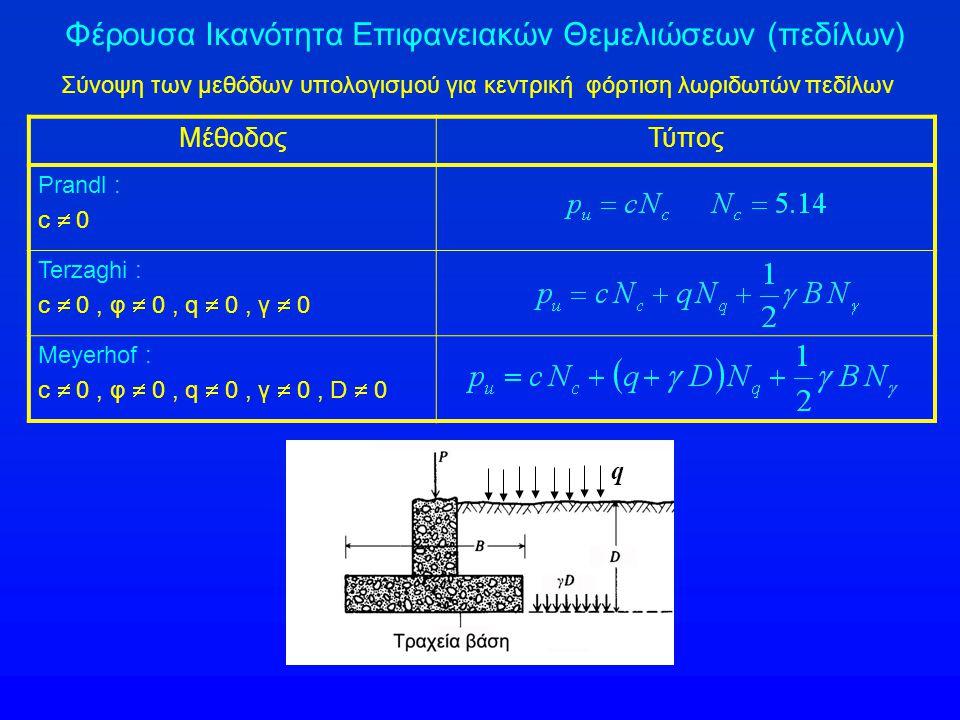 Φέρουσα Ικανότητα Επιφανειακών Θεμελιώσεων (πεδίλων) Σύνοψη των μεθόδων υπολογισμού για κεντρική φόρτιση λωριδωτών πεδίλων ΜέθοδοςΤύπος Prandl : c  0 Terzaghi : c  0, φ  0, q  0, γ  0 Meyerhof : c  0, φ  0, q  0, γ  0, D  0 q