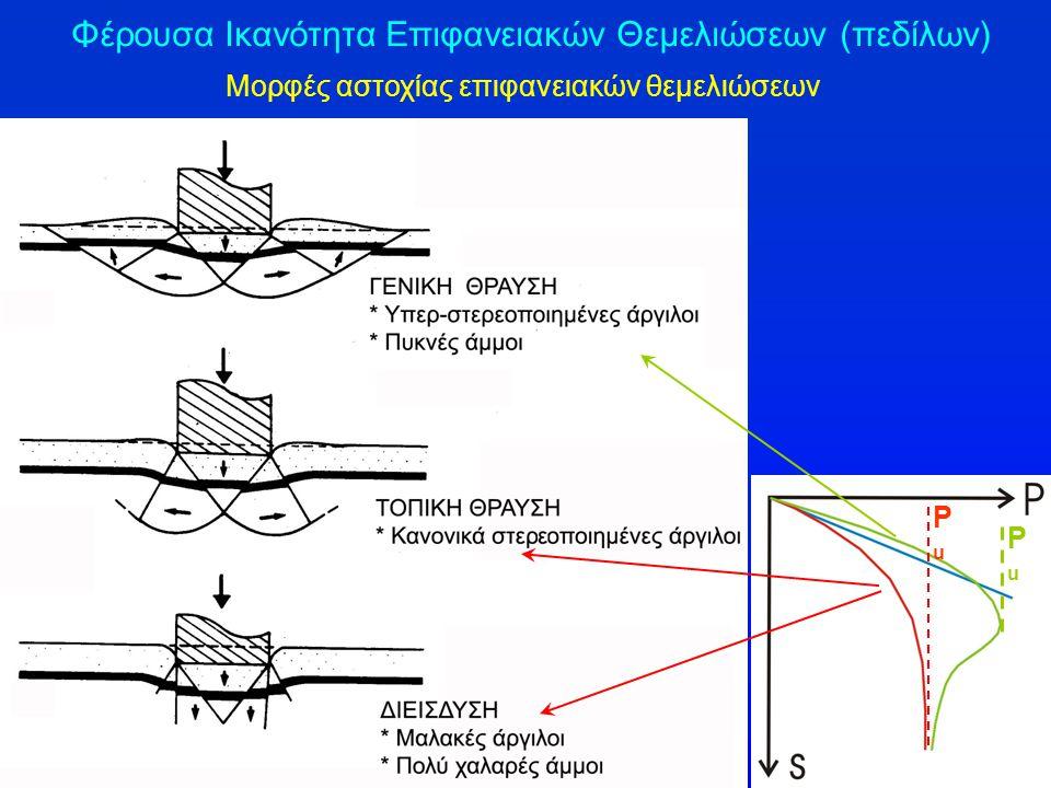 Φέρουσα Ικανότητα Επιφανειακών Θεμελιώσεων (πεδίλων) Μορφές αστοχίας επιφανειακών θεμελιώσεων PuPu PuPu