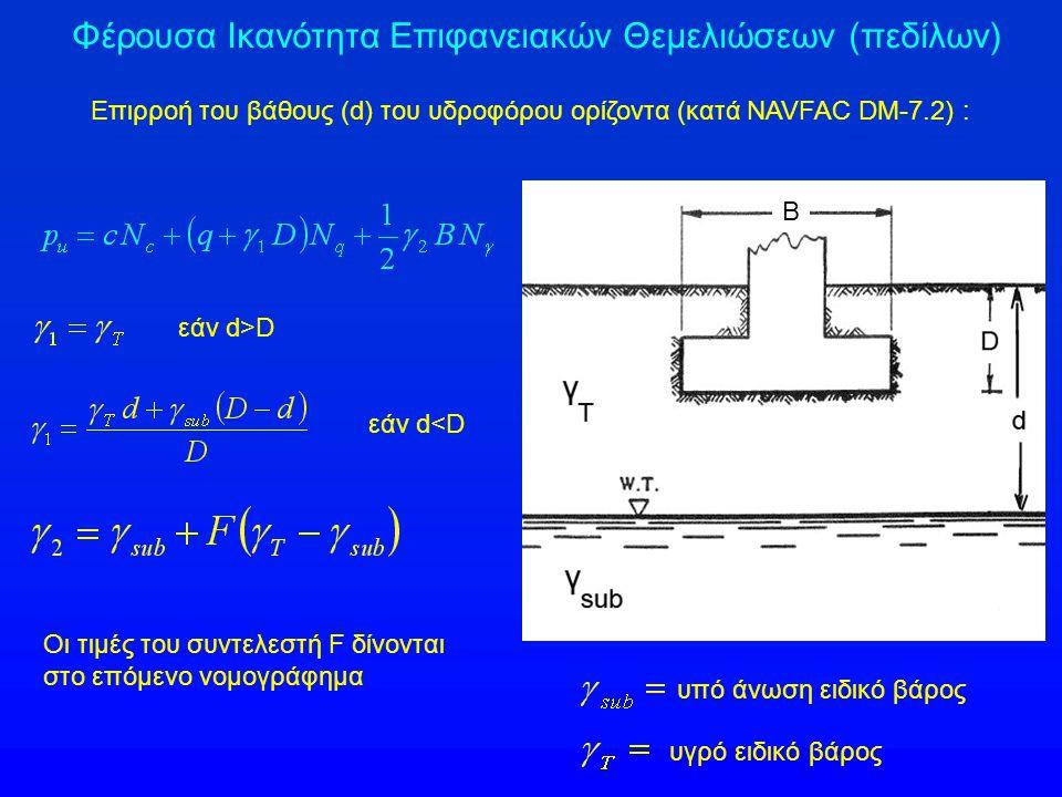 Επιρροή του βάθους (d) του υδροφόρου ορίζοντα (κατά NAVFAC DM-7.2) : εάν d>D εάν d<D Οι τιμές του συντελεστή F δίνονται στο επόμενο νομογράφημα Β υπό άνωση ειδικό βάρος υγρό ειδικό βάρος Φέρουσα Ικανότητα Επιφανειακών Θεμελιώσεων (πεδίλων)