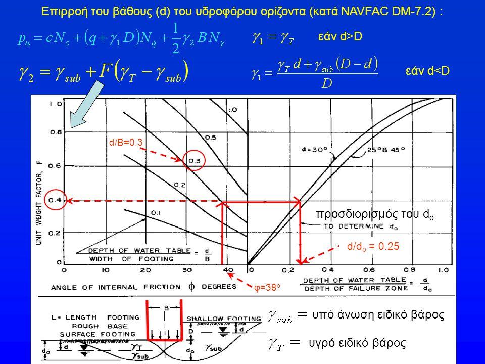 Επιρροή του βάθους (d) του υδροφόρου ορίζοντα (κατά NAVFAC DM-7.2) : υπό άνωση ειδικό βάρος υγρό ειδικό βάρος προσδιορισμός του d o d/d o = 0.25 φ=38 ο d/B=0.3 εάν d>D εάν d<D