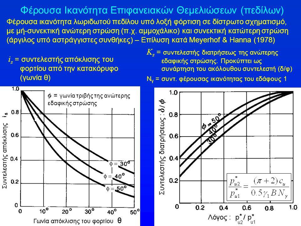 Φέρουσα Ικανότητα Επιφανειακών Θεμελιώσεων (πεδίλων) i s = συντελεστής απόκλισης του φορτίου από την κατακόρυφο (γωνία θ) Φέρουσα ικανότητα λωριδωτού πεδίλου υπό λοξή φόρτιση σε δίστρωτο σχηματισμό, με μή-συνεκτική ανώτερη στρώση (π.χ.