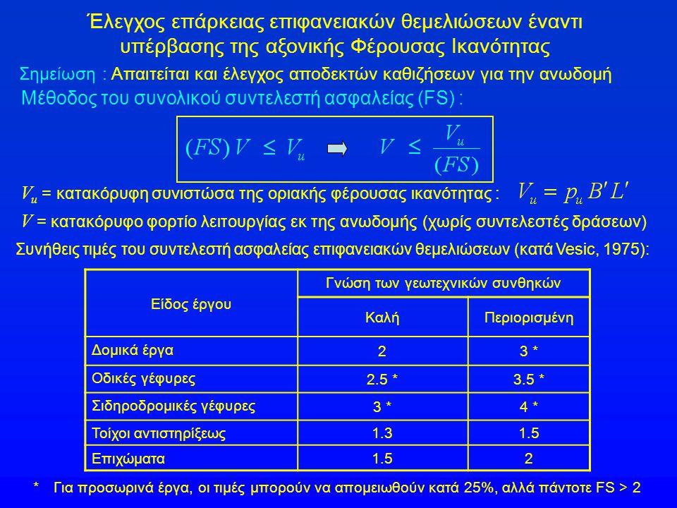 Έλεγχος επάρκειας επιφανειακών θεμελιώσεων έναντι υπέρβασης της αξονικής Φέρουσας Ικανότητας Σημείωση : Απαιτείται και έλεγχος αποδεκτών καθιζήσεων για την ανωδομή Μέθοδος του συνολικού συντελεστή ασφαλείας (FS) : Συνήθεις τιμές του συντελεστή ασφαλείας επιφανειακών θεμελιώσεων (κατά Vesic, 1975): Είδος έργου Γνώση των γεωτεχνικών συνθηκών ΚαλήΠεριορισμένη Δομικά έργα 23 * Οδικές γέφυρες 2.5 *3.5 * Σιδηροδρομικές γέφυρες 3 *4 * Τοίχοι αντιστηρίξεως1.31.5 Επιχώματα 1.52 * Για προσωρινά έργα, οι τιμές μπορούν να απομειωθούν κατά 25%, αλλά πάντοτε FS > 2 V u = κατακόρυφη συνιστώσα της οριακής φέρουσας ικανότητας : V = κατακόρυφο φορτίο λειτουργίας εκ της ανωδομής (χωρίς συντελεστές δράσεων)