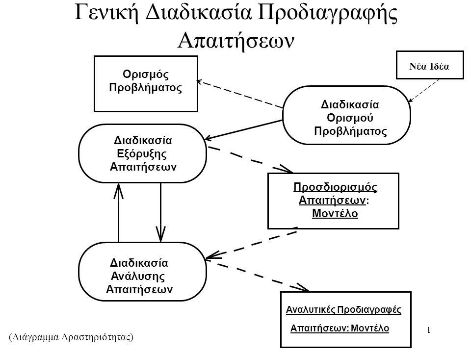 11 Γενική Διαδικασία Προδιαγραφής Απαιτήσεων Διαδικασία Ανάλυσης Απαιτήσεων Προσδιορισμός Απαιτήσεων : Μοντέλο Αναλυτικές Προδιαγραφές Απαιτήσεων: Μοντέλο Διαδικασία Ορισμού Προβλήματος Διαδικασία Εξόρυξης Απαιτήσεων Ορισμός Προβλήματος (Διάγραμμα Δραστηριότητας) Νέα Ιδέα