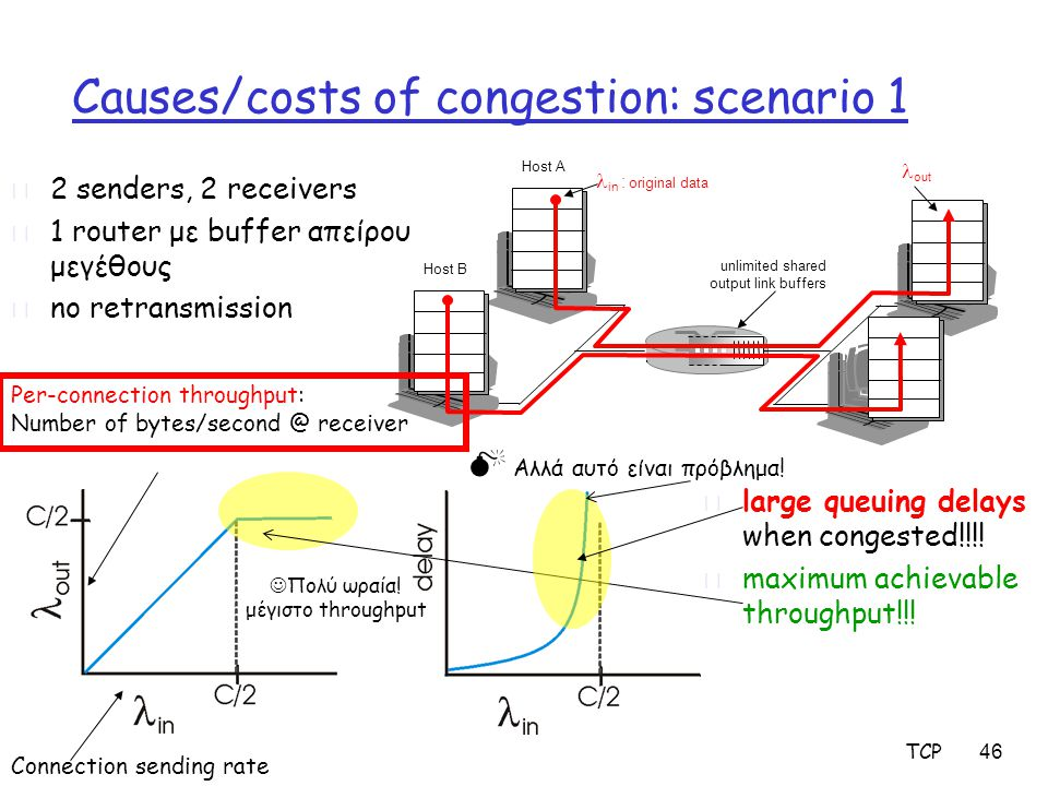 TCP 46 Causes/costs of congestion: scenario 1 r 2 senders, 2 receivers r 1 router με buffer απείρου μεγέθους r no retransmission r large queuing delays when congested!!!.
