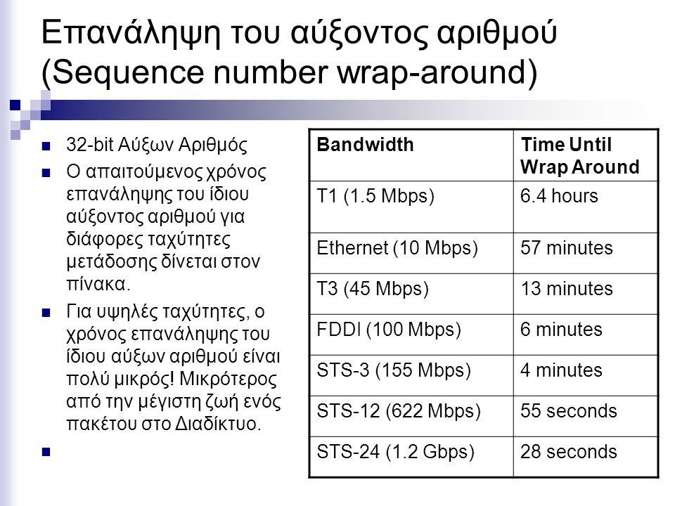 Επανάληψη του αύξοντος αριθμού (Sequence number wrap-around) 32-bit Αύξων Αριθμός Ο απαιτούμενος χρόνος επανάληψης του ίδιου αύξοντος αριθμού για διάφ