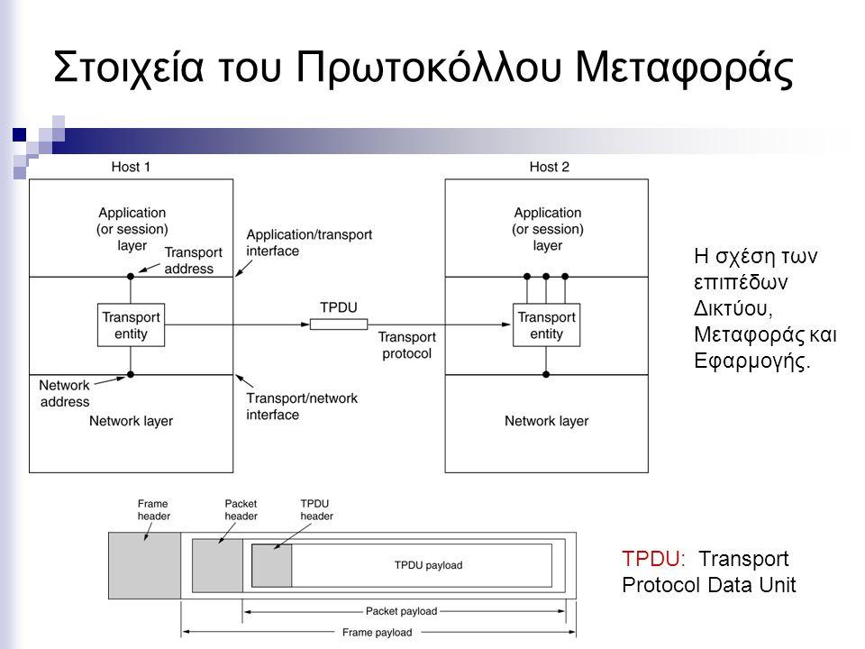 Στοιχεία του Πρωτοκόλλου Μεταφοράς Η σχέση των επιπέδων Δικτύου, Μεταφοράς και Εφαρμογής. TPDU: Transport Protocol Data Unit