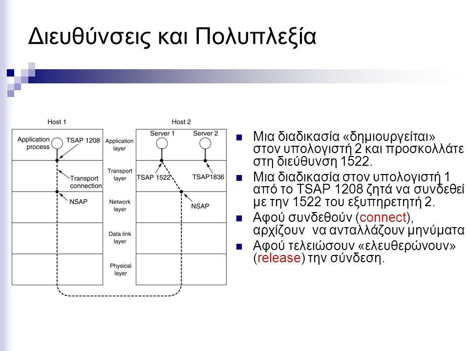 Μια διαδικασία «δημιουργείται» στον υπολογιστή 2 και προσκολλάτε στη διεύθυνση 1522. Μια διαδικασία στον υπολογιστή 1 από το TSAP 1208 ζητά να συνδεθε