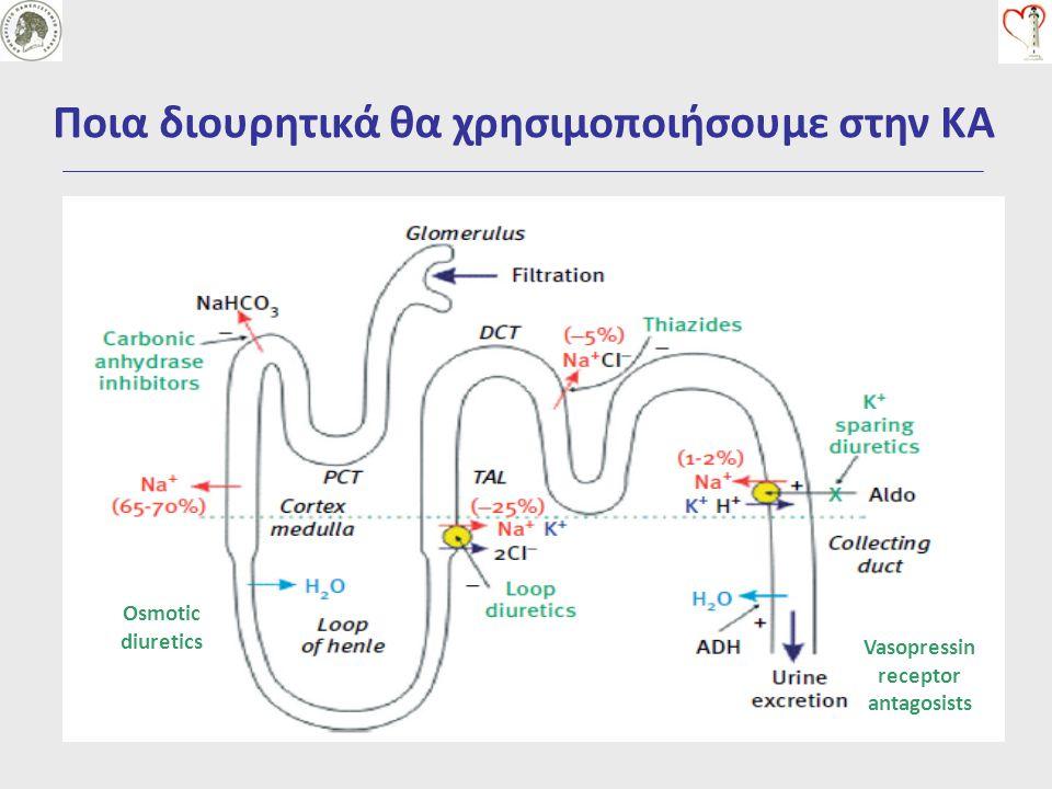 Osmotic diuretics Vasopressin receptor antagosists
