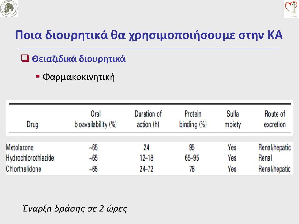 Μεγαλύτερη νατριούρηση για την ίδιο ρυθμό απέκκρισης ούρων (ml/min) – Αρτ.