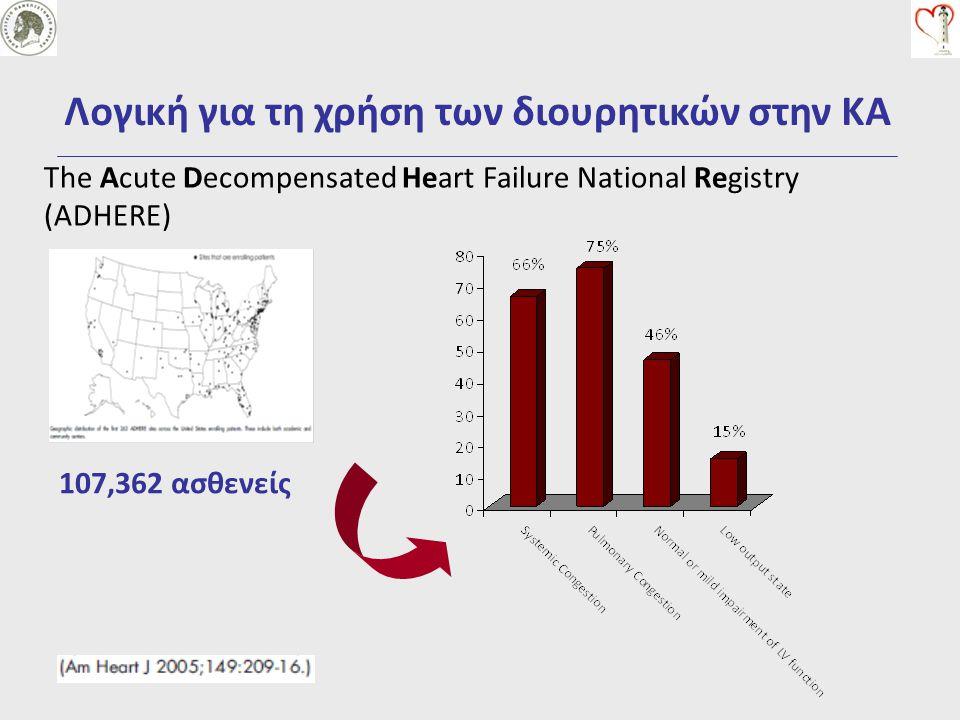 Λογική για τη χρήση των διουρητικών στην ΚΑ Νευρο-ορμονική ενεργοποιήση Αρτηριακή υποάρδευση Αγγειοσύσπαση και αυξημένη αγγειακή διαπερατότητα Νεφρική δυσλειτουργία και κατακράτηση Νa + και H 2 0 Αυξημένες τελοδιαστολικές καρδιακές πιέσεις Φλεβική συμφόρηση