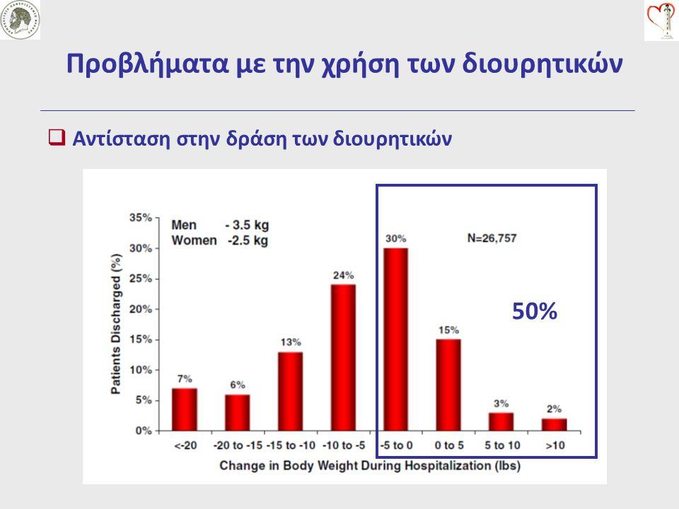 Προβλήματα με την χρήση των διουρητικών  Αντίσταση στην δράση των διουρητικών 50%