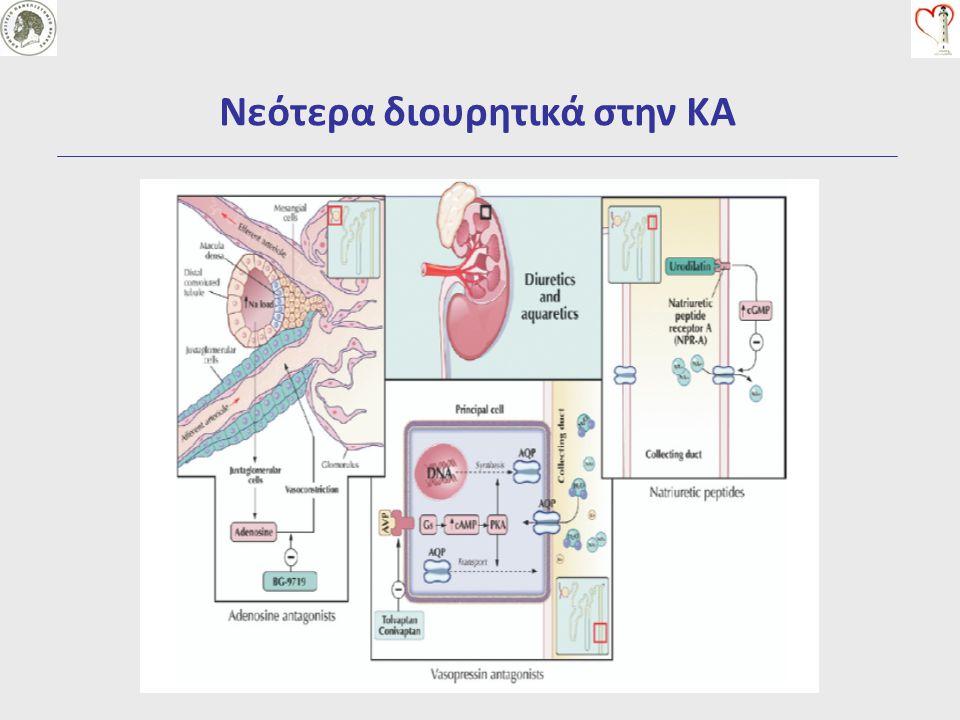 Προοπτικές Volume overload Arterial Hypoperfusion Heart Failure Venous Renal Congestion Renal dysfunction Renal perfusion