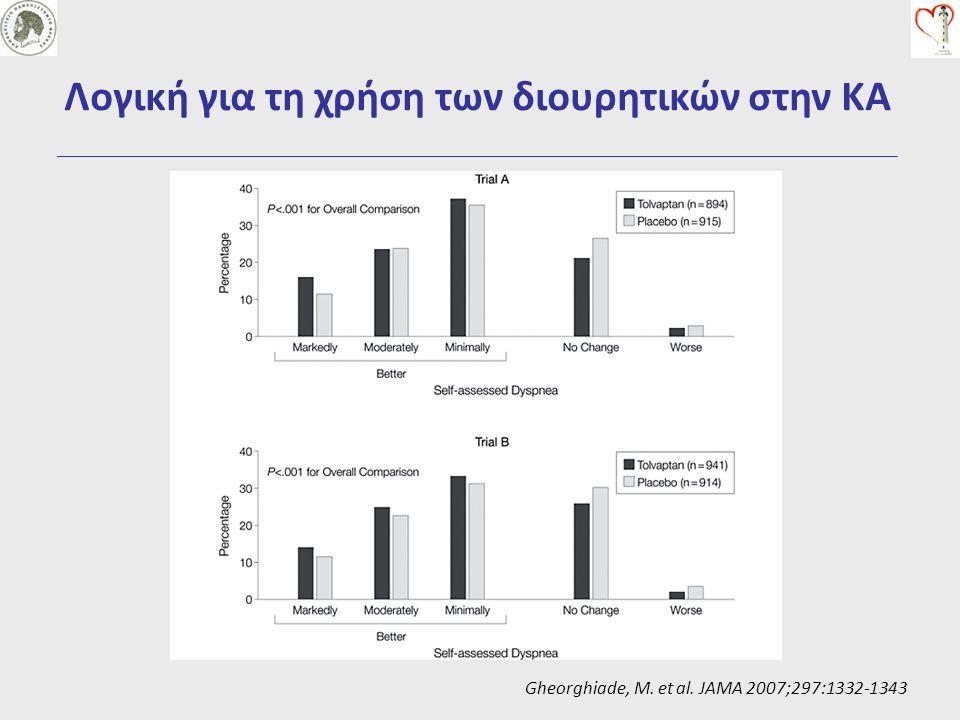 Λογική για τη χρήση των διουρητικών στην ΚΑ Gheorghiade, M. et al. JAMA 2007;297:1332-1343
