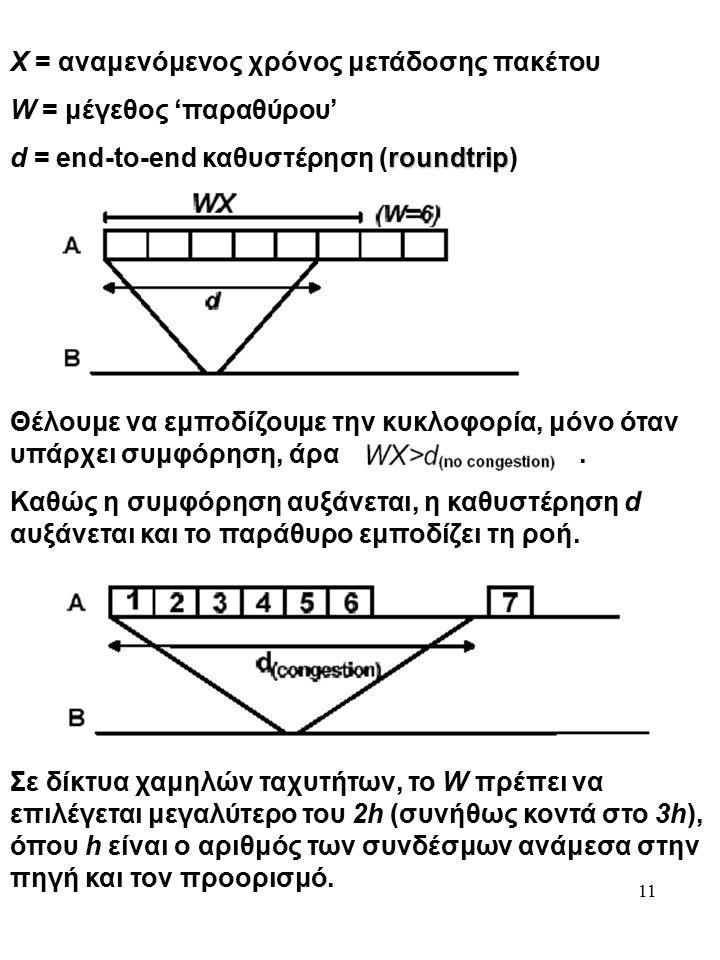 11 Χ = αναμενόμενος χρόνος μετάδοσης πακέτου W = μέγεθος 'παραθύρου' roundtrip d = end-to-end καθυστέρηση (roundtrip) Θέλουμε να εμποδίζουμε την κυκλοφορία, μόνο όταν υπάρχει συμφόρηση, άρα.