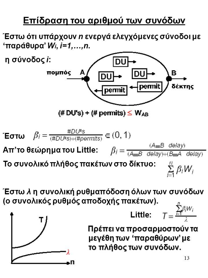 13 Επίδραση του αριθμού των συνόδων πομπός δέκτης Έστω Απ'το θεώρημα του Little: Το συνολικό πλήθος πακέτων στο δίκτυο: Έστω λ η συνολική ρυθμαπόδοση όλων των συνόδων (ο συνολικός ρυθμός αποδοχής πακέτων).