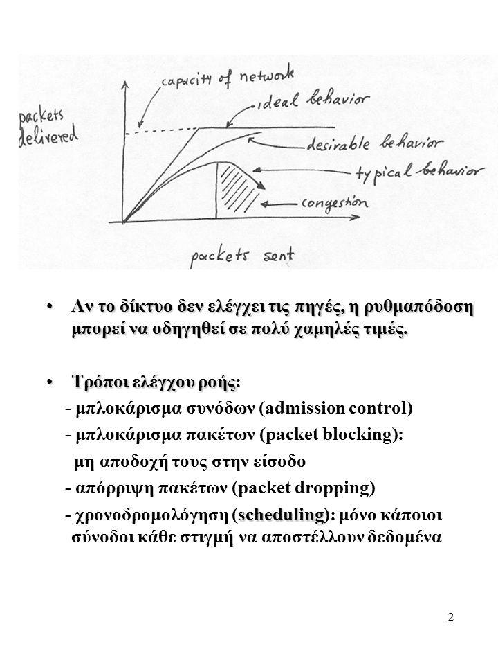 2 Αν το δίκτυο δεν ελέγχει τις πηγές, η ρυθμαπόδοση μπορεί να οδηγηθεί σε πολύ χαμηλές τιμές.Αν το δίκτυο δεν ελέγχει τις πηγές, η ρυθμαπόδοση μπορεί να οδηγηθεί σε πολύ χαμηλές τιμές.