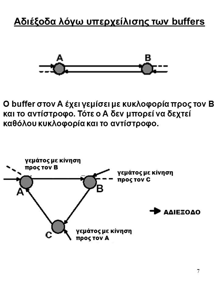 7 Αδιέξοδα λόγω υπερχείλισης των buffers Ο buffer στον Α έχει γεμίσει με κυκλοφορία προς τον Β και το αντίστροφο.