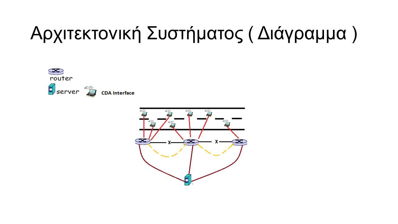 Αρχιτεκτονική Συστήματος ( Διάγραμμα )