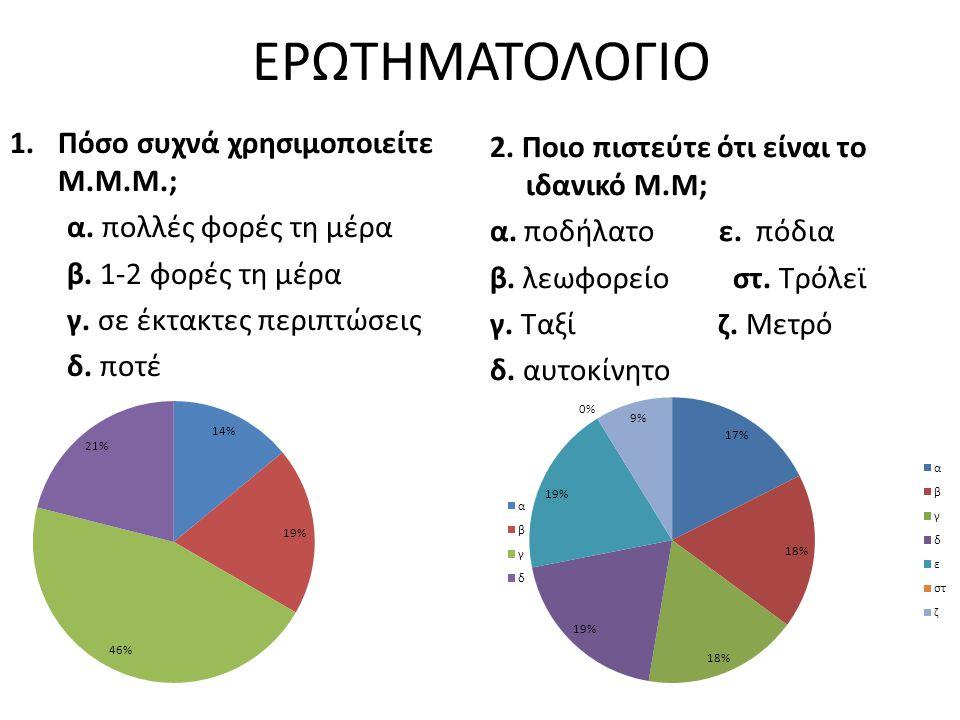 ΕΡΩΤΗΜΑΤΟΛΟΓΙΟ 1.Πόσο συχνά χρησιμοποιείτε Μ.Μ.Μ.; α.