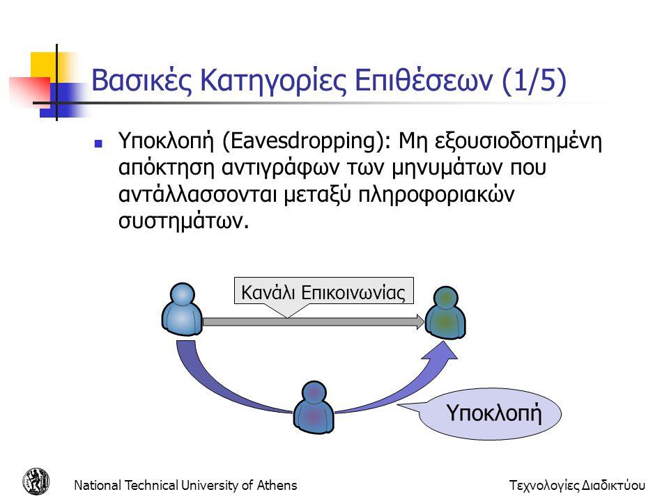 Βασικές Κατηγορίες Επιθέσεων (1/5) Υποκλοπή (Eavesdropping): Μη εξουσιοδοτημένη απόκτηση αντιγράφων των μηνυμάτων που αντάλλασσονται μεταξύ πληροφοριακών συστημάτων.