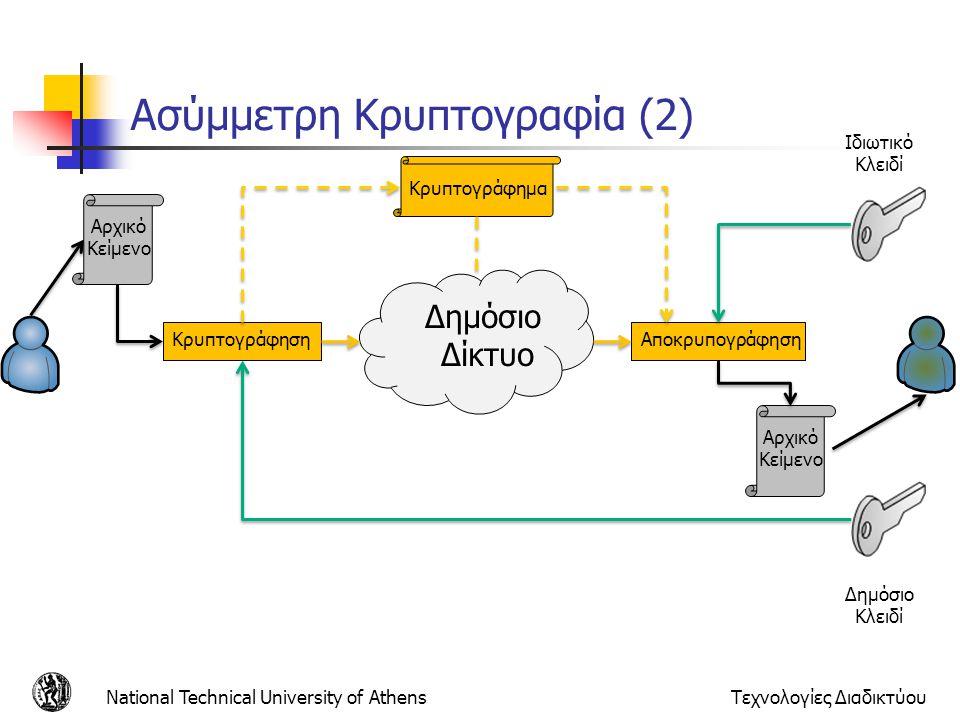 Ασύμμετρη Κρυπτογραφία (2) National Technical University of AthensΤεχνολογίες Διαδικτύου Ιδιωτικό Κλειδί Δημόσιο Κλειδί Αρχικό Κείμενο Κρυπτογράφηση Δημόσιο Δίκτυο Αποκρυπογράφηση Αρχικό Κείμενο Κρυπτογράφημα