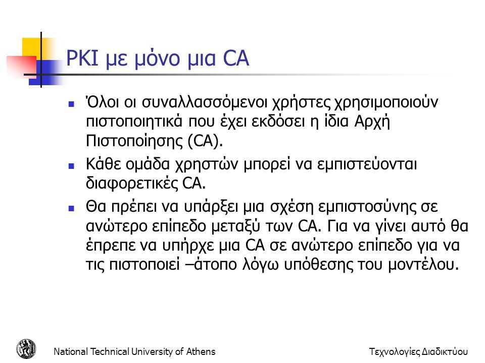 PKI με μόνο μια CA Όλοι οι συναλλασσόμενοι χρήστες χρησιμοποιούν πιστοποιητικά που έχει εκδόσει η ίδια Αρχή Πιστοποίησης (CA). Κάθε ομάδα χρηστών μπορ