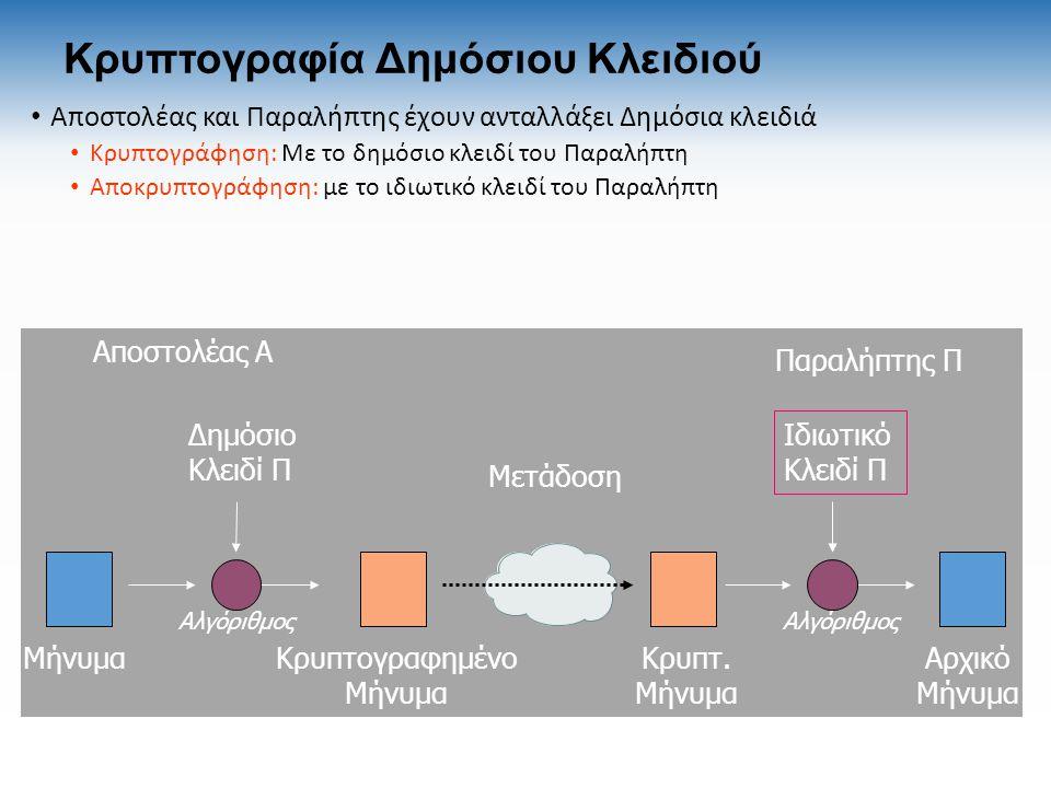 Κρυπτογραφία Δημόσιου Κλειδιού Αποστολέας και Παραλήπτης έχουν ανταλλάξει Δημόσια κλειδιά Κρυπτογράφηση: Με το δημόσιο κλειδί του Παραλήπτη Αποκρυπτογράφηση: με το ιδιωτικό κλειδί του Παραλήπτη Μήνυμα Δημόσιο Κλειδί Π Κρυπτογραφημένο Μήνυμα Κρυπτ.