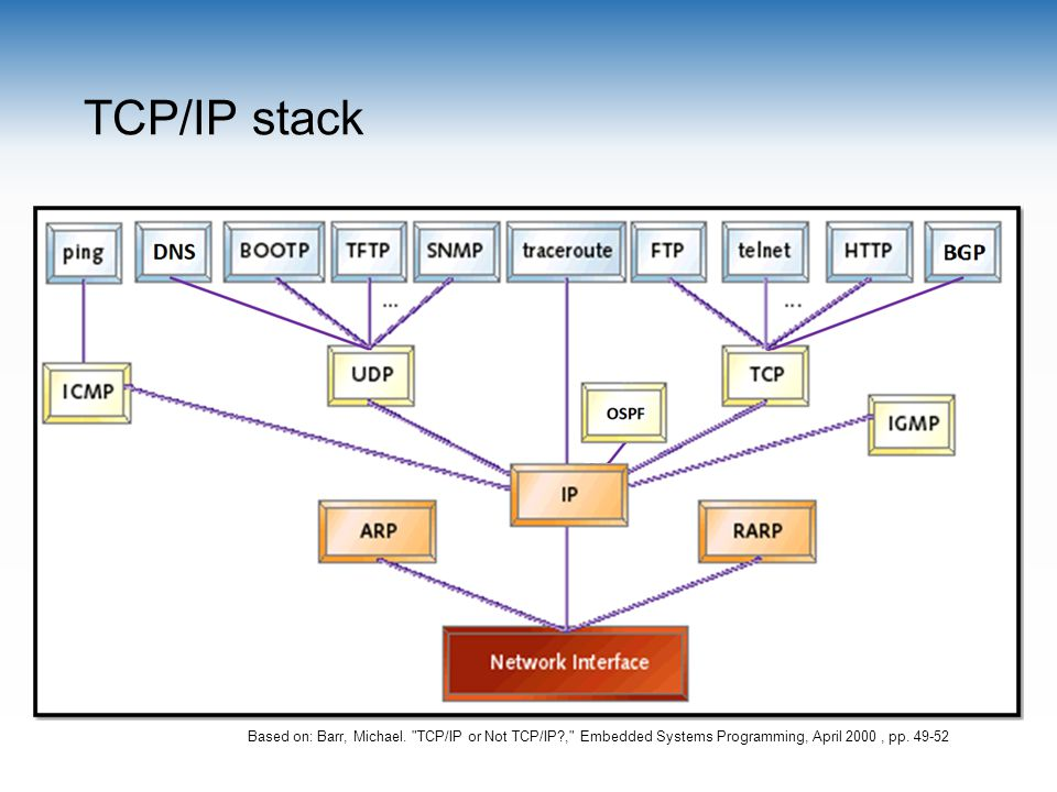 TCP/IP stack Based on: Barr, Michael.