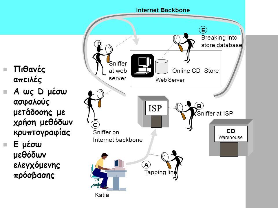 Πιθανές απειλές A ως D μέσω ασφαλούς μετάδοσης με χρήση μεθόδων κρυπτογραφίας Ε μέσω μεθόδων ελεγχόμενης πρόσβασης ISP Online CD Store CD Warehouse We